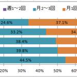 【カレーに関するアンケート】人気のカレー商品は?